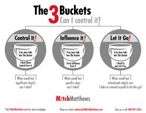 Mitch Matthews' 3 Buckets